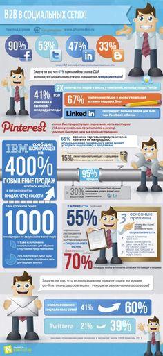 З причины продавать b2b в социальных сетях — Social media manager