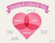 Infografía sobre el consumo, la calidad de vida y el desarrollo sustentable. Click en la imagen para leer la nota!