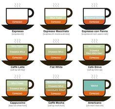 coffee #infographics