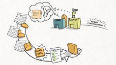 Herziening kwalificatiestructuur - ontwikkelcyclus keuzedelen