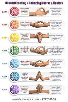 A table of meanings, colors, symbols, signs and gestures for chakras, mudras and mantras. Image of the positions of the hands with mantras, matching colors and chakras with detailed descriptions - achetez cette image vectorielle sur Shutterstock et découvrez d'autres images.