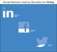 How to Use LinkedIn for Job Search - Job-Hunt.org