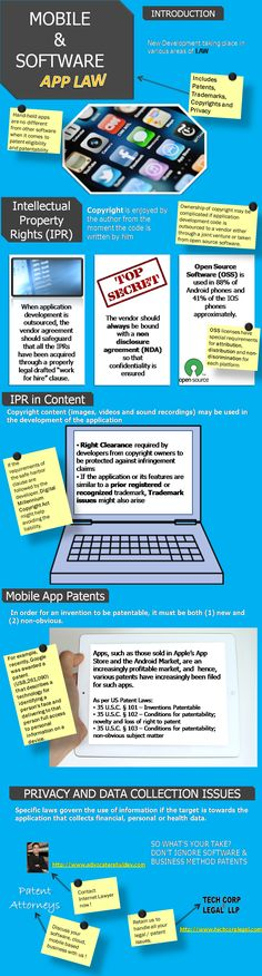 Technology Business: Tech Corp Legal LLP: Infographic: APP LAW: Mobile & Software Applications, Patents & Legal Issues [Software Patents | Business Method Patents]