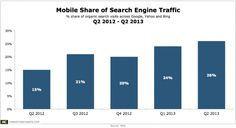 Mobile Share Search Visits Q2 2012 Q2 2013 Jul2013