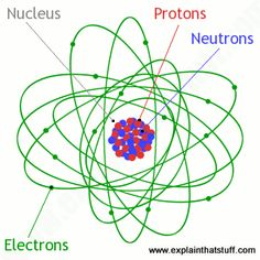 Inside an atom: An artwork showing the arrangement of protons, neutrons, and electrons and the nucleus.