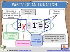 **Free Math Resource** Parts of an Equation by Literacy and Math Ideas Math Teacher, Math Classroom, Teaching Math, Creative Teaching, Teaching Ideas, Math Expressions, Algebraic Expressions, Math Poster, Solving Equations