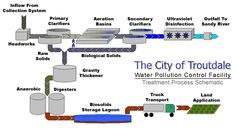 waste water treatment plant - Google Search