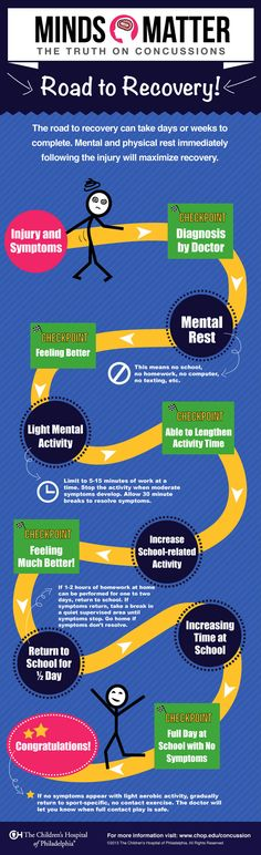 Road to Recovery After a Concussion - Infographic | The Children's Hospital of Philadelphia