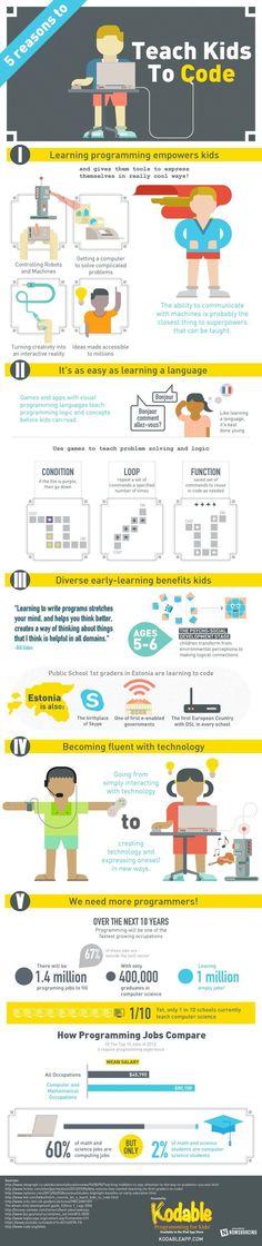 5 Reasons to Teach Kids to Code, an infographic presented by Kodable, describes the value of teaching kids computer programming from a young age and how it will benefit them in the future. Computer Class, Computer Coding, Computer Science, Computer Programming, Kids Computer, E Learning, Teaching Technology, Educational Technology, Coding For Kids