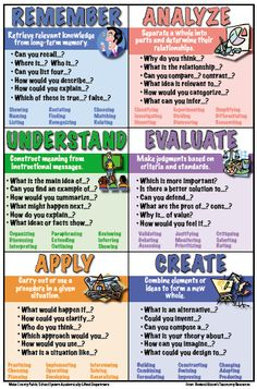 Toolbox for Planning Rigorous Instruction - Revised Bloom's Taxonomy 6 in 1 Poster-ES