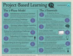 Project Based Learning by scholastic.com: Check out the links for inspiring articles, blog posts, videos, and free resources on PBL. #Education #PNL