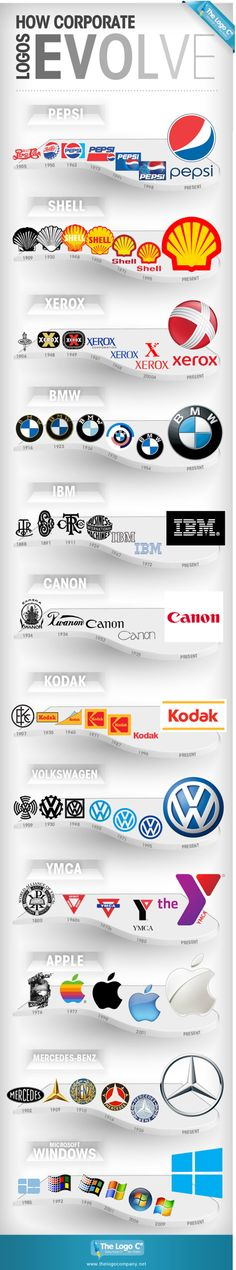Examples of the evolution of corporate logos
