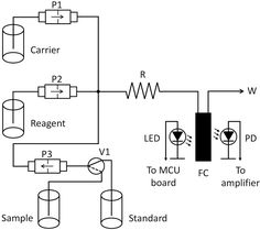 LOW COST ANALYZER FOR THE DETERMINATION OF PHOSPHORUS BASED ON OPEN-SOURCE HARDWARE AND PULSED FLOWS