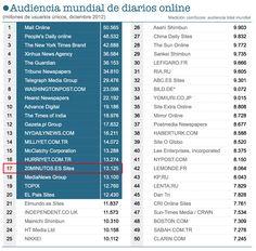 Ranking mundial de webs de información general más leídas en la categoría News/Information-Newspapers de comScore.