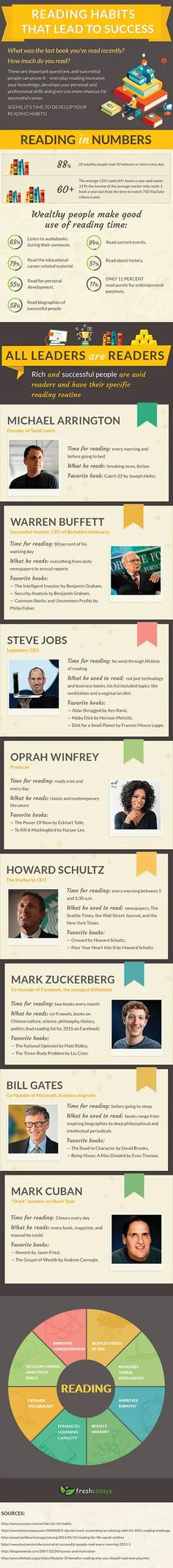 infographic People Infographic, Health Infographics, Importance Of Reading, Highly Effective People, Reading Habits, Study Habits, Reading Books, Habits Of Successful People, Stress Less