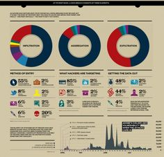Infographic the Times