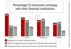 Percentage_of_consumers_unhappy with their financial institution, via The Financial Brand, Dec 2014
