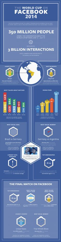 WM 2014 Facebook Zahlen und Fakten