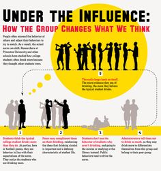 Psychology of how the group affects how we think... #group #psychology #peers
