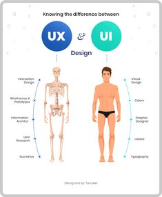 UI vs UX Design - What's the difference (Infographic)You can find Ui ux design and more on our website.UI vs UX Design - What's the difference (Infographic) Café Mobile, Menu Mobile, Store Mobile, Visual Design, Interaktives Design, Graphic Design Tips, Logo Design, What Is Ui Design, Simple Web Design