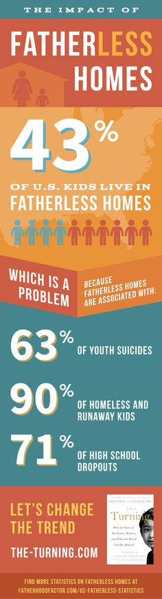 Fatherless homes - stats go up for youth suicides, homeless and runaway kids, high school drop outs. Let's Change the Trend - THE-TURNING.COM