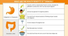 Turmeric may be the answer to a number of ailments. From digestion troubles to healing wounds—Chinese andIndian medicine have been using turmeric since the seventh century A.D. Today research is being done to understand the health benefits Turmeric may have. (adsbygoogle = window.adsbygoogle || []).push({}); Turmeric is made from the...More