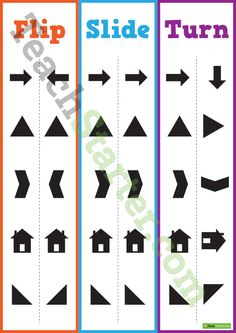A visual poster examining the difference between flipping, sliding and turning a shape.