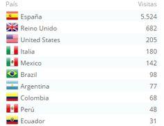 """El """"top ten"""" de los países que leen mi blog/ Top ten of the countries that read my blog"""