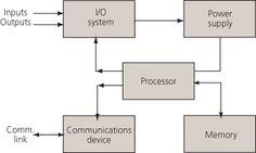 Contoh program plc technology pinterest programming block diagram of typical plc hardware components asfbconference2016 Images