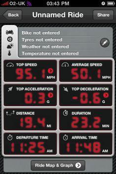 MCN Motorcycle trip log