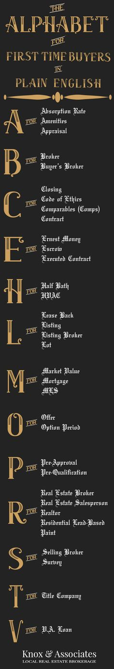 The alphabet of terms for first time home buyers.