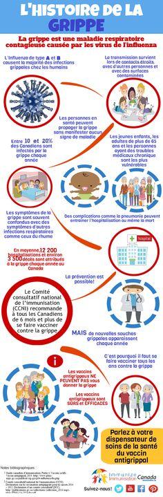 Infographie : L'histoire de la grippe.