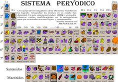 Una bonita tabla periódica con fotografias de los elementos.