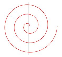 The Archimedean spiral (also known as the arithmetic spiral) is a spiral named after the 3rd century BC Greek mathematician Archimedes. It is the locus of points corresponding to the locations over time of a point moving away from a fixed point with a constant speed along a line which rotates with constant angular velocity. Equivalently, in polar coordinates (r, θ) it can be described by the equation