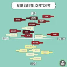 wine. Slightly different from http://www.pinterest.com/pin/59250551321566201/ #wine #infographic