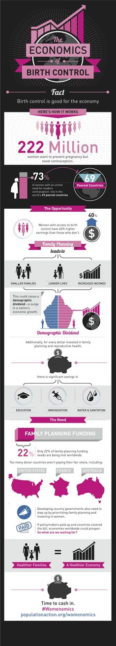 Infographic: The Economics of Birth Control #Infographics