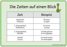 Die Zeiten Gegenwart (Präsens), 1. Vergangenheit (Präteritum), 2. Vergangenheit (Perfekt) und Zukunft (Futur) auf einen Blick. Merkplakat oder Kartei zur Sprachbetrachtung in Deutsch in der Grundschule.