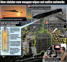 Boeing Creates A New Missile To Shut Down All Electronics In A Given Area - Boeing, the well-known aircraft manufacturer, has created a new technology codenamed 'CHAMP' which allows it to shut down all electronics in a targeted area. [Click on Image Or Source on Top to See Full News]