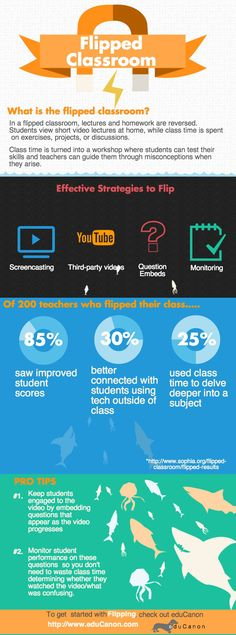 Getting Started with Flipped Classroom