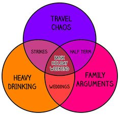 Venn Diagrams Only British People Will Understand