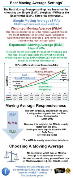 #ForexUseful - The Best Moving Average settings are based on first choosing the Simple (SMA), Weighted (WMA) or the Exponential (EMA), here's the difference…