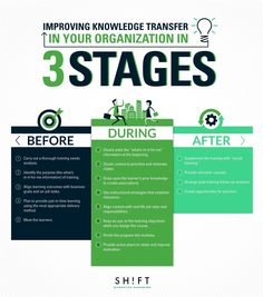 Keep in mind that learning does not start and stop with the training session. Take care of all the stages of learning transfer: before, during & after training Training Manager, Knowledge Management, Project Management, Disruptive Technology, How To Motivate Employees, Educational Psychology, Best Teacher Ever, Leadership Coaching, Creativity Quotes