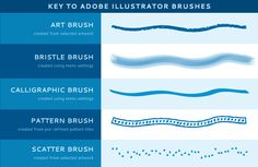 On the Creative Market Blog - How to Install and Use Illustrator Brushes