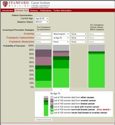 #BRCA Decision Tool from Stanford Medicine