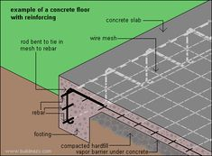 Reinforcing in concrete is put there to strengthen it, help hold the concrete together and limit cracking. Not all concrete work requires reinforcing though Diy Concrete Slab, Pouring Concrete Slab, Concrete Footings, Concrete Garages, Concrete Projects, Concrete Floors, Cement, Footing Foundation, Concrete Slab Foundation