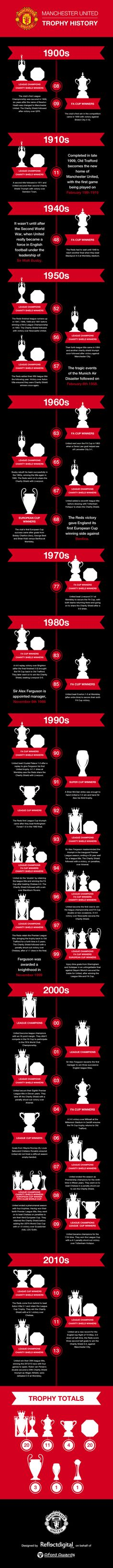 Man Utd Football Trophies
