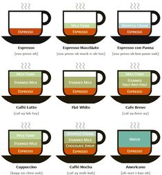 What's In Your Coffee Beverage? Don't know what the difference is between cappuccino or latte. Don't know what the heck is macchiato? Educate yourself here. Espresso At Home, Espresso Drinks, Coffee Drinks, Espresso Coffee, Coffee Menu, Coffee Tables, Coffee Type, I Love Coffee, My Coffee