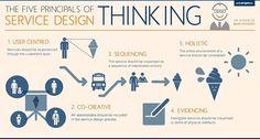5 Principles of Service Design Thinking