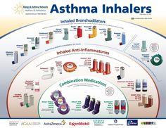 Asthma Inhalers Chart