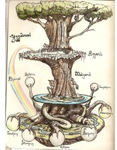 Mysterious Nine Worlds Of Yggdrasil – The Sacred Tree Of Life In Norse Mythology Thor, Tableaux Vivants, Religion, Norse Symbols, Old Symbols, Old Norse, Norse Vikings, Asatru, Book Of Shadows